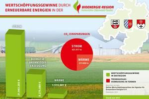Wertschöpfungsgewinne Bioenergie-Region HOT