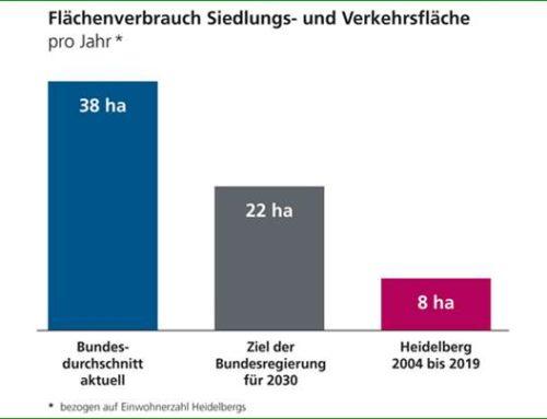 Heidelberg: Flächenverbrauch deutlich unter Zielvorgaben des Bundes